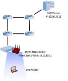 Giao thức DHCP