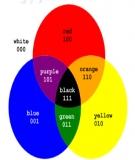 Bánh xe màu sắc và ứng dụng trong phối màu nội thất và thời trang