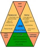 Giới thiệu Hệ thống sản xuất tinh gọn – Lean Manufacturing