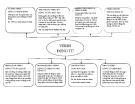 Bảng phân loại động từ tiếng Anh