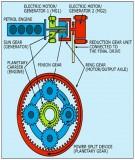 Bộ phân chia công suất (Power Split Device-PSD) – Trái tim của hệ thống động lực Hybrid Toyota Prius