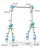 Thực hành cấu hình Routing trên GNS3