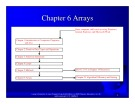 Introduction to java programming: Chapter 6 - Arrays