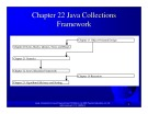 Introduction to java programming: Chapter 22 - Java Collections Framework