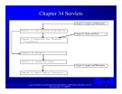 Introduction to java programming: Chapter 34 - Servlets