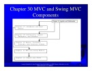 Introduction to java programming: Chapter 30 - MVC and Swing MVC Components