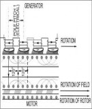 Chapter 2: Construction and steady-state operation of induction motors