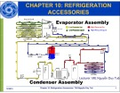 Lecture Chapter 10: Refrigeration Accessories - ThS. Nguyễn Duy Tuệ