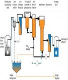 Bài giảng Chương 2: Cơ sở các quá trình xử lý lý học