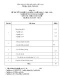 Đáp án đề thi tốt nghiệp cao đẳng nghề khóa 3 (2009-2012) - Nghề: Kế toán doanh nghiệp - Môn thi: Thực hành nghề - Mã đề thi: ĐA KTDN-TH43