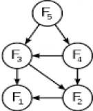 Giải các bài toán tin bằng phương pháp quy hoạch động