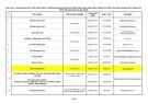 Danh sách trò chơi trực tuyến được phê duyệt nội dung, kịch bản theo Thông tư liên tịch số 60/2006/TTLT-BVHTT-BBCVT-BCA đang phát hành (phụ lục 1) và đã ngừng phát hành (phụ lục 2)