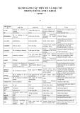 Danh sách tiền tố và hậu tố trong Tiếng Anh Y khoa
