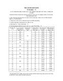 Tiêu chuẩn nhà nước TCVN 2022:1977