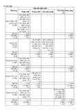 Đề kiểm tra 1 tiết môn Sinh học lớp 7 - Trường THCS Kiều Phú