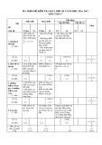 Ma trận đề kiểm tra KSCL học kì I năm học 2016-2017 môn Toán 7 (Đề số 1)
