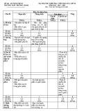 4 Đề kiểm tra 1 tiết môn Sinh học lớp 10 năm 2016 – THPT Trường Chinh