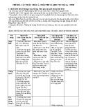 Đề kiểm tra 1 tiết môn Lịch sử lớp 11 – THPT Nguyễn Huệ