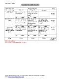 Đề kiểm tra HK 2 môn Toán lớp 11 năm 2015 - THPT Nguyễn Văn Linh (Bài số 8)