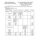 Đề kiểm tra 1 tiết môn Giải tích 11 năm 2016 – THPT Phan Bội Châu (Bài số 2)