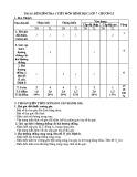 Đề kiểm tra 1 tiết Hình học 7 chương 1 năm 2017-2018 có đáp án - Trường THCS Nguyễn Bá Loan