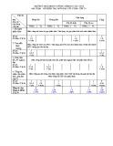 Đề kiểm tra 1 tiết Đại số 8 chương 2 năm 2017-2018 có đáp án - Trường THCS Hùng Vương