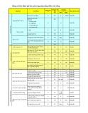 Bảng chỉ tiêu đánh giá theo phương pháp BSC