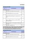 Chỉ số KPI phòng kế hoạch kỹ thuật