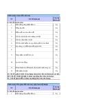 Chỉ số KPI nhà máy