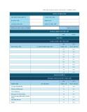 Biểu mẫu đánh giá quản lý thường niên