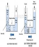 Bài tập Kỹ thuật thuỷ khí - Chương 2