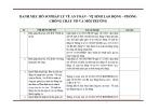 Danh mục hồ sơ pháp lý về an toàn - vệ sinh lao động - phòng chống cháy nổ và môi trường