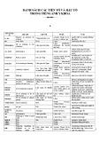 Danh sách các tiền tố và hậu tố trong Tiếng Anh y khoa