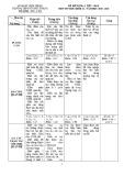 Đề kiểm tra 1 tiết học kì 2 môn Tin học lớp 12 năm 2019-2020 - THPT Tôn Đức Thắng
