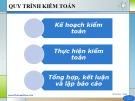 Bài giảng Kiểm toán (Phần 2): Chương 1 - Th.S Nguyễn Văn Thịnh